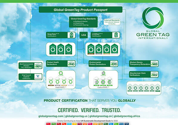 Global GreenTag Product Passport